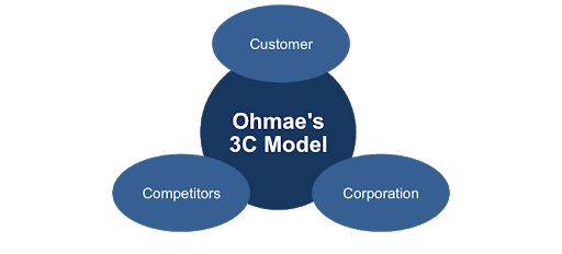 Apply 3C Theory in Spare Parts Management in Mobile Phone Industry