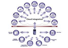 Adopt for Cloud Application Integration