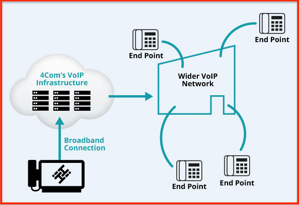 What Are VoIP Phone Systems